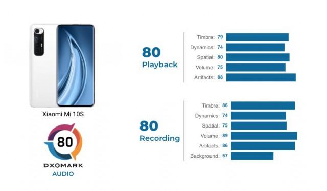 Xiaomi Mi 10S audio review scorecard