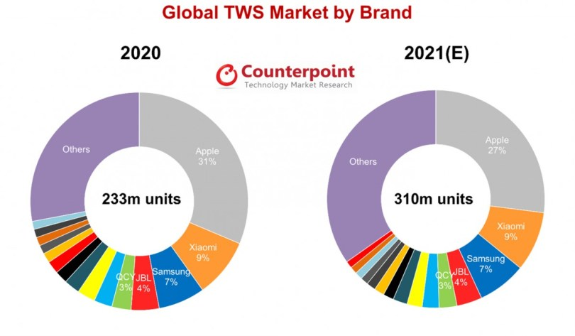 Counterpoint forecasts 310 million TWS earbud shipments in 2021