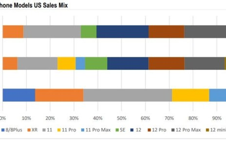 Analysts: iPhone 12 series makes up 61% of Apple sales in the US, iPhone 11 still on top individually