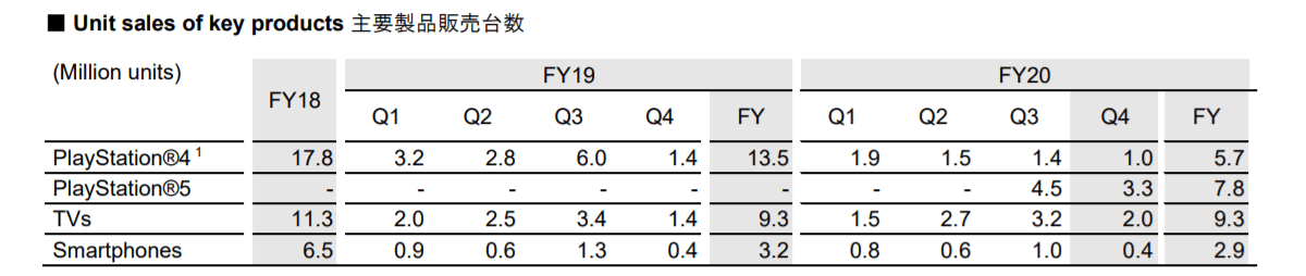 Sony publishes full year report, PlayStation is doing great, profits from Xperia phones improving