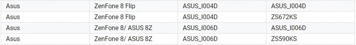 Asus Zenfone 8 bisa tiba sebagai 8z di India