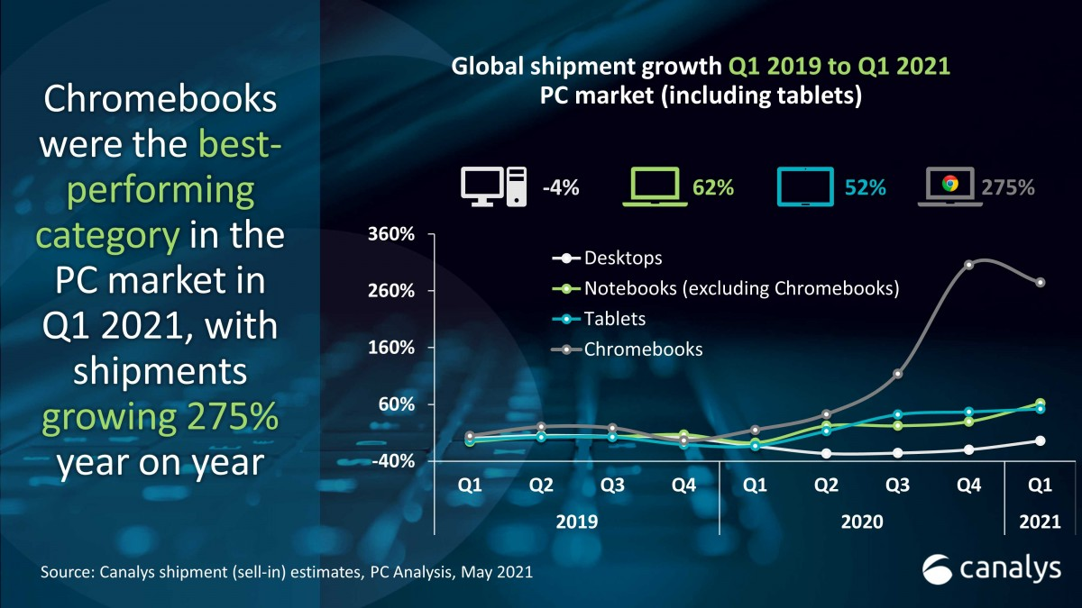Canalys: PC and tablet markets record another yearly growth in Q1 2021