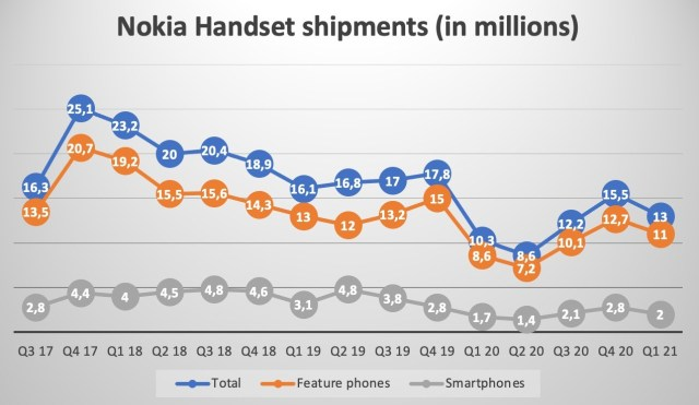 Counterpoint: HMD shipped 2 million Nokia smartphones in Q1, up from 1.7 million a year ago
