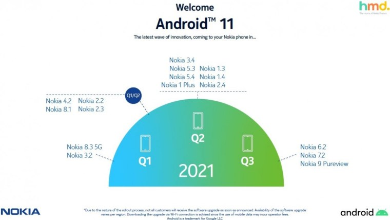 HMD releases revised Nokia Android 11 update roadmap