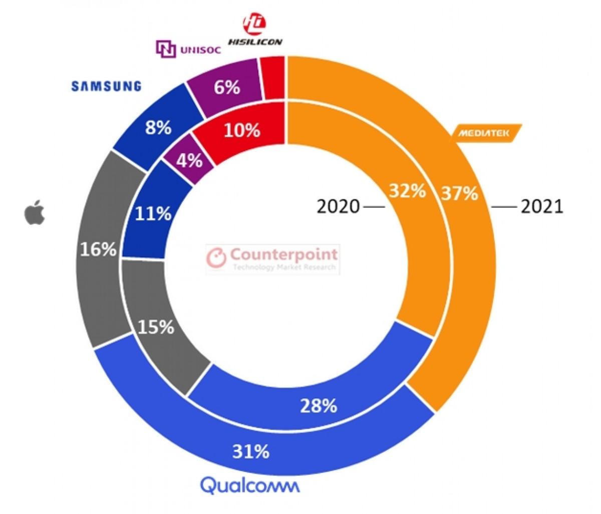 Pangsa pasar SoC smartphone global