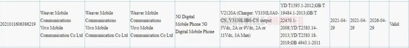 vivo X60t Pro gets 3C certified with 33W charging