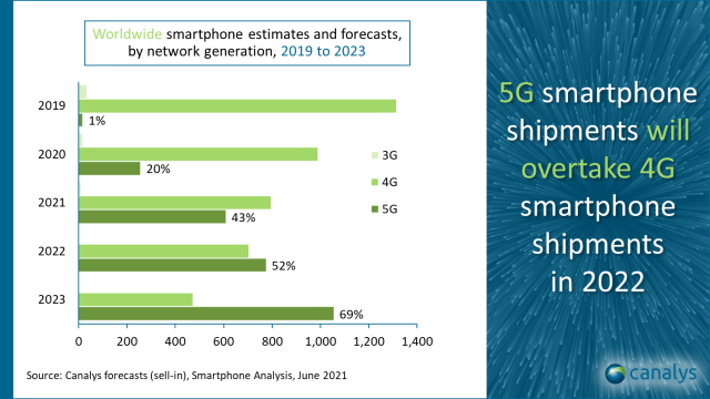 Canalys: smartphone shipments will grow in 2021, 5G models will over 4G phones next year