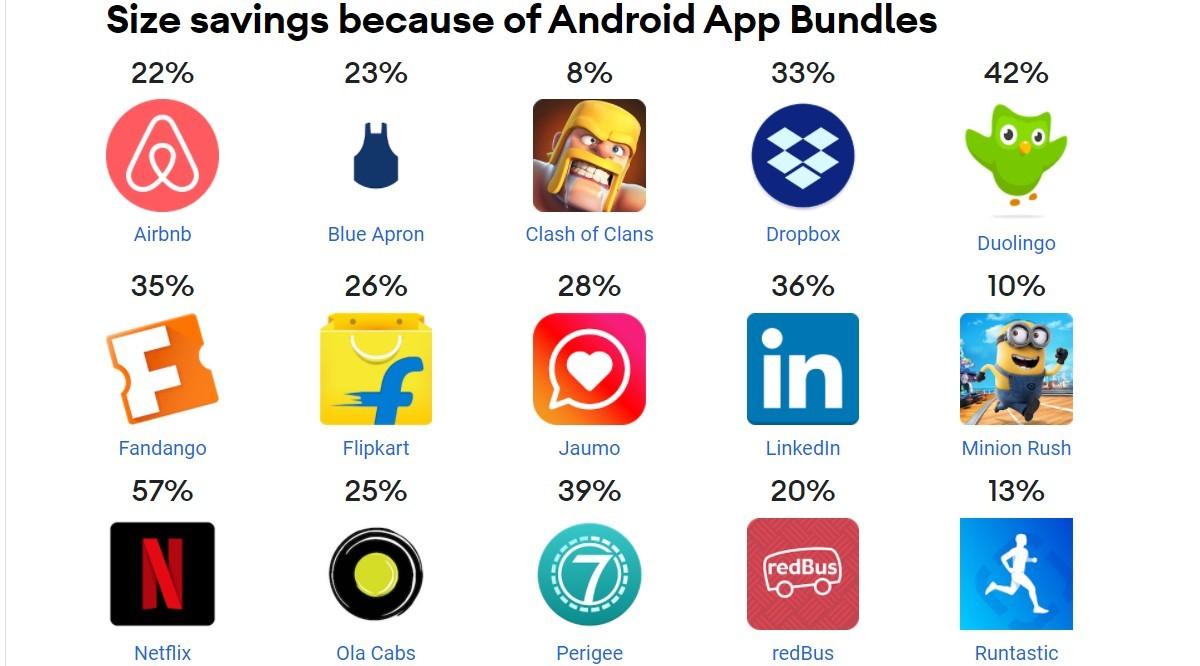 Pengurangan ukuran adalah salah satu keuntungan terbesar dari Android App Bundle