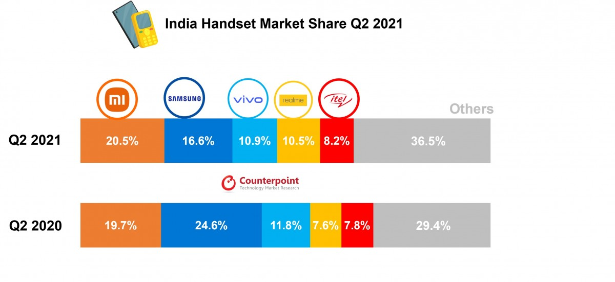CR: India sees 33 million smartphone shipments in Q2 2021, Xiaomi remains on top