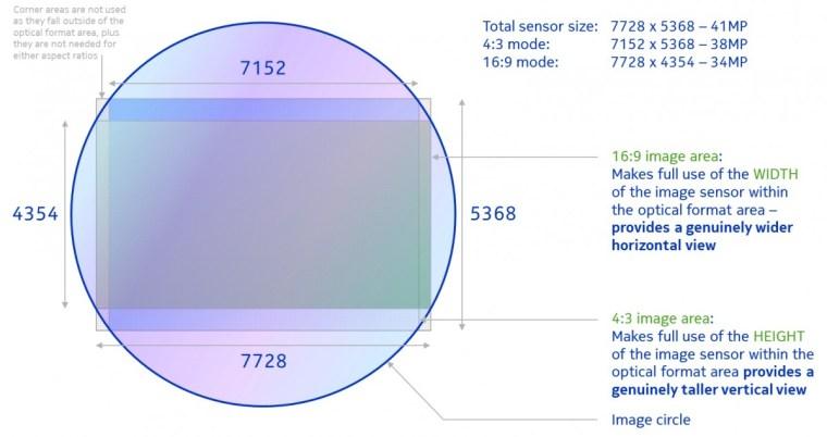 Nokia 808 PureView vs. Xiaomi Mi 11 Ultra