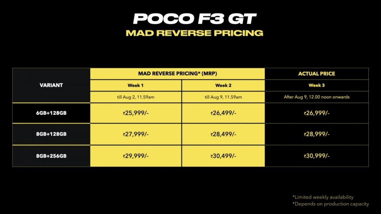 Poco F3 GT price