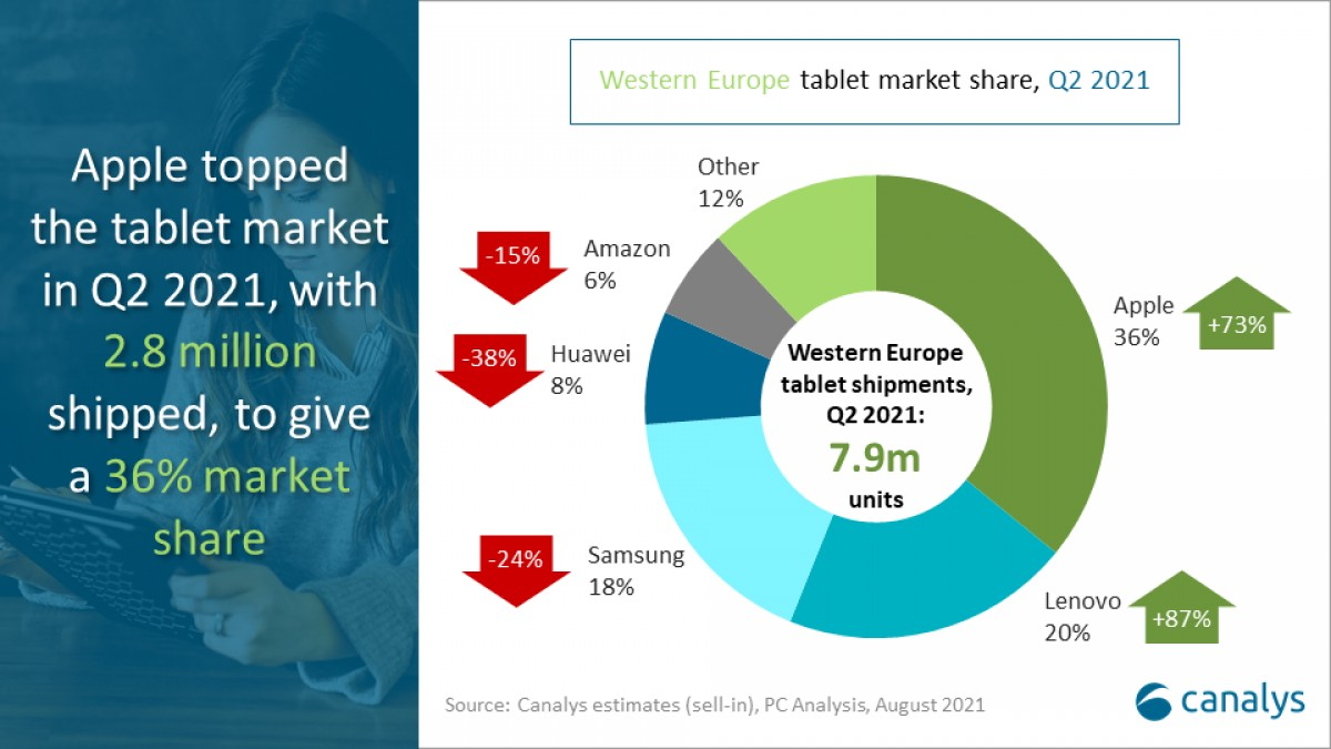 Canalys: Pasar PC Eropa Barat tumbuh 3% di Q2 2021, tablet Apple dan Lenovo meningkat