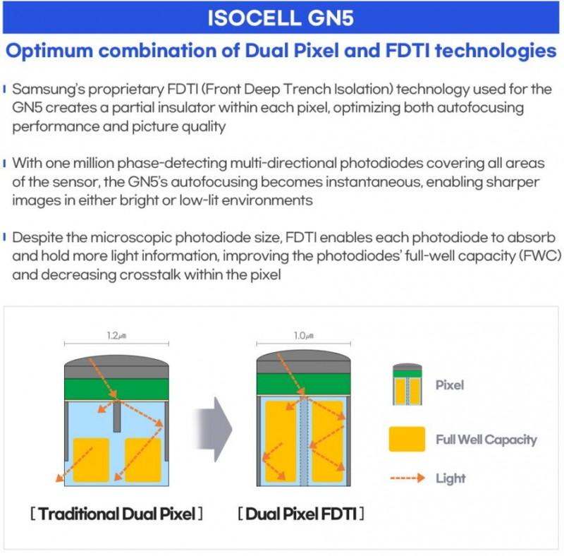 Samsung memperkenalkan unggulan 200MP ISOCELL HP1, 50MP ISOCELL GN5