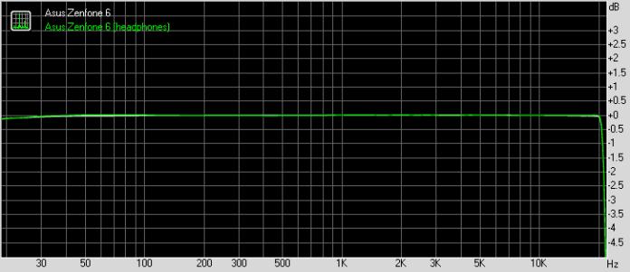 Asus Zenfone 6 frequency response