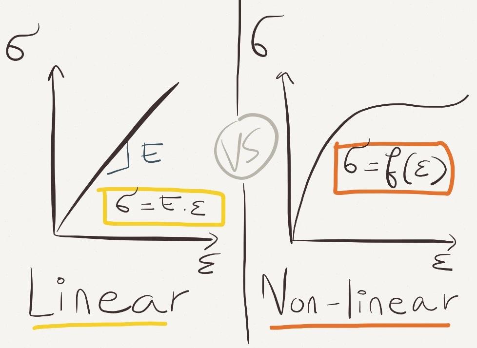 linear VS nonlinear