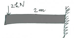 beam free body diagram