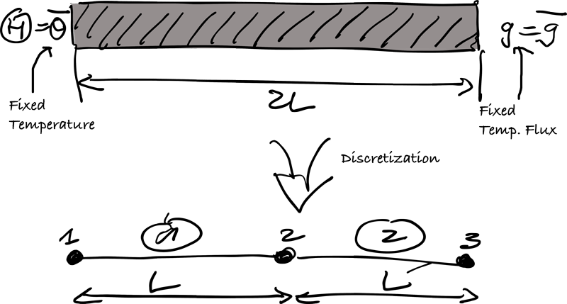 beam-discretization