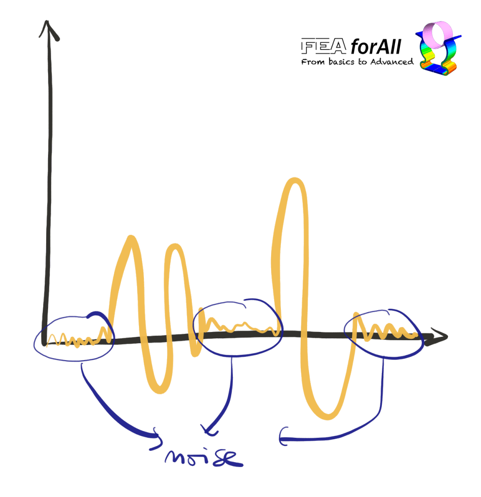 signal with noise