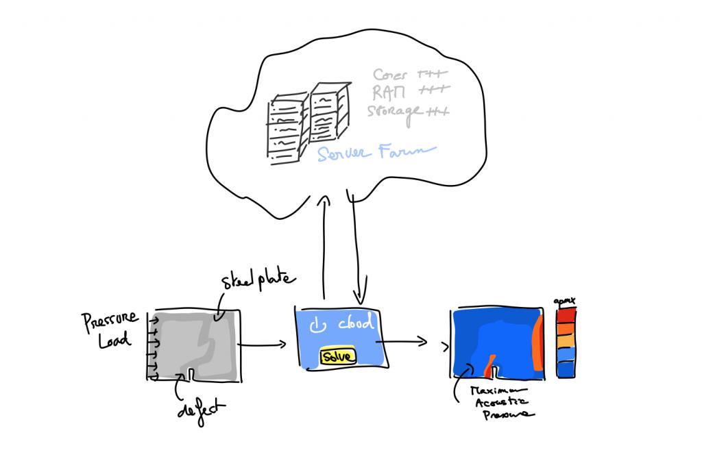 fea steel plate defect onscale cloud post process server core RAM