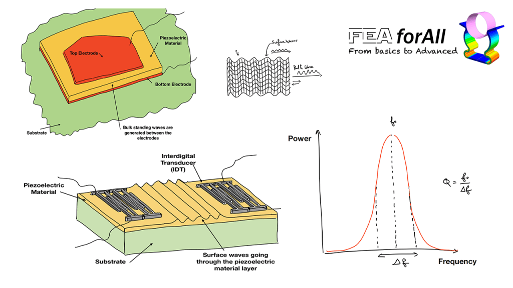 How to simulate SAW and BAW Resonators with FEA?