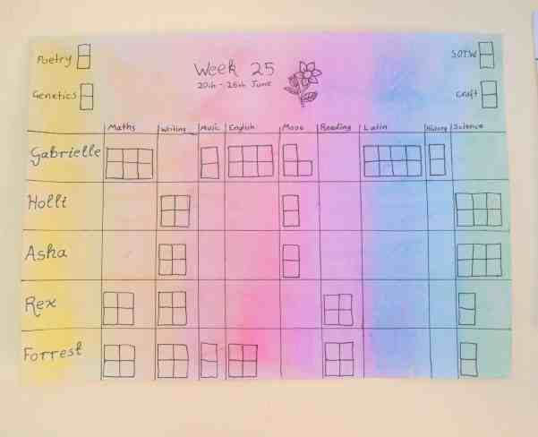 Weekly work lists - independent homeschool planning and organisation from Fearless Homeschool.