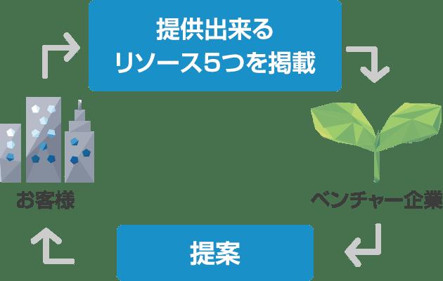 お客様→提供できるリソース5つを掲載→ベンチャー企業→提案