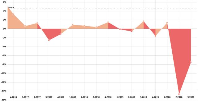 Figura 1. Tasa de crecimiento anual en Sonora