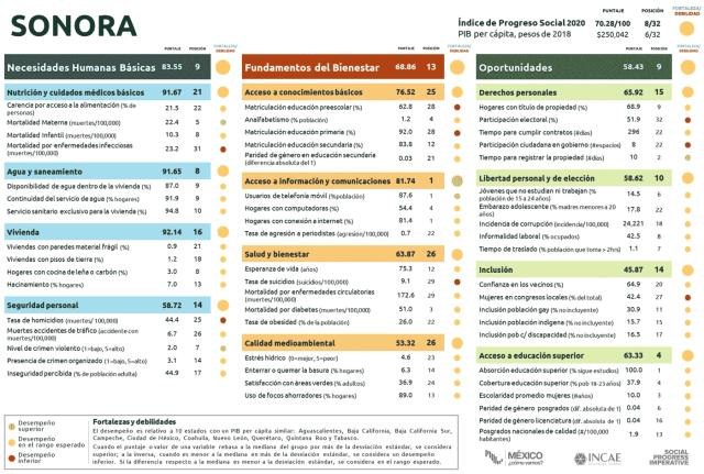 Figura 3. Índice de Progreso Social de Sonora