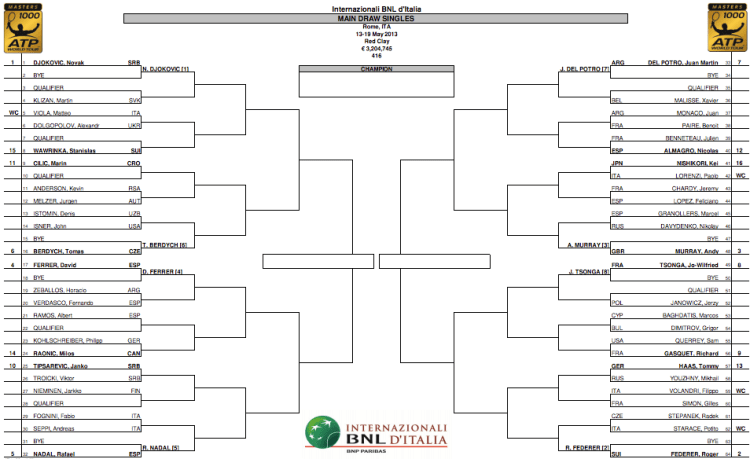 Rome masters 2013 draw