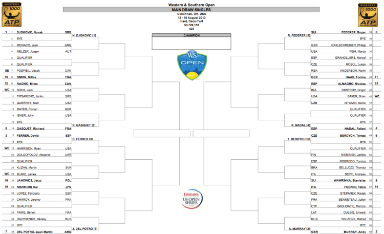 Cincinnati 2013 draw