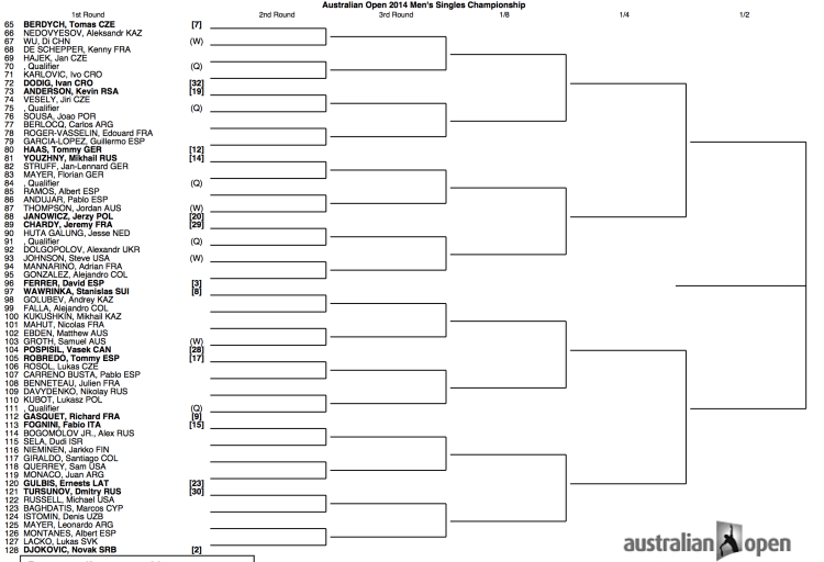 Australian Open 2014 Draw 2:2