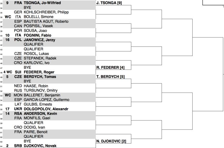 Monte Carlo 2014 Draw 2:2