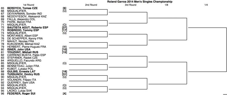 Roland Garros 2014 Draw 3:4
