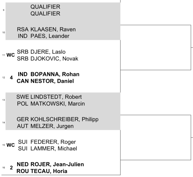 Dubai Draw 2015 doubles 2:2