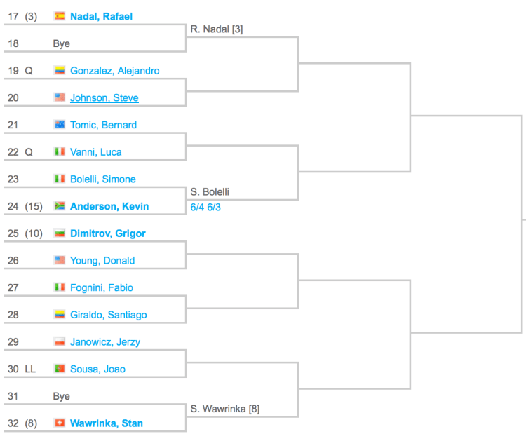 2015 Madrid Masters Draw 2:4
