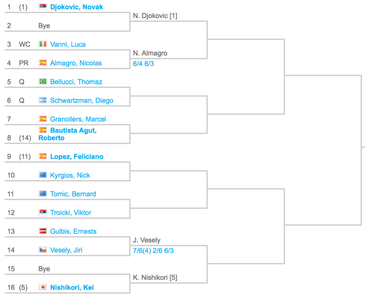 2015 Rome Masters Draw 1:4