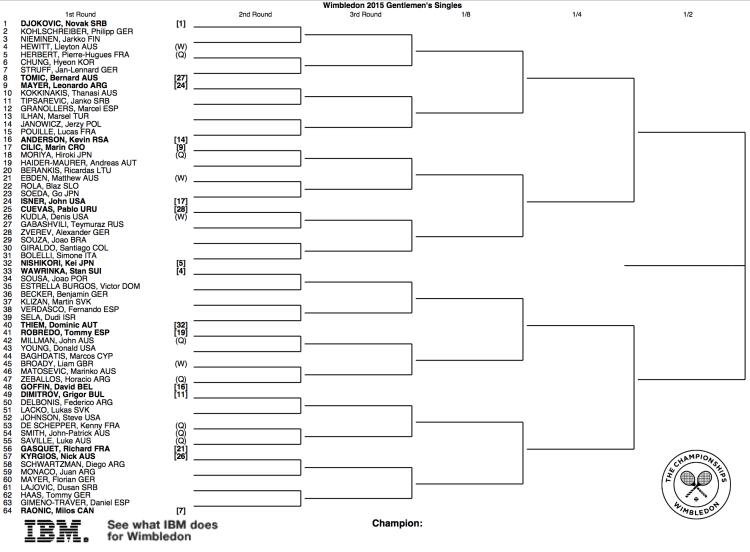 Wimbledon 2015 Draw 1:2