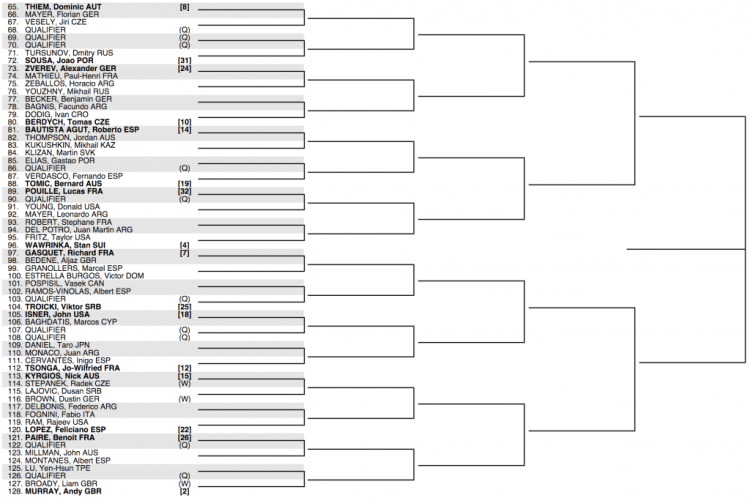 Wimbledon 2016 Draw Bottom Half
