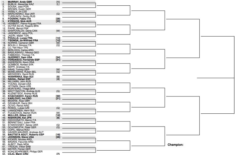 2017 Wimbledon Draw