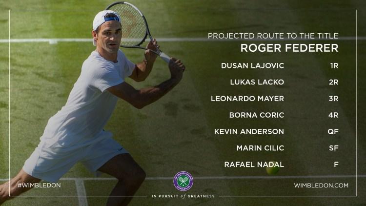 2018 Wimbledon Draw