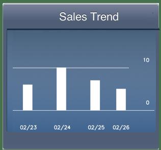 Password Crafter Release Weekend Sales Chart