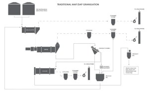 Processing Phosphates for Use in the Fertilizer Industry