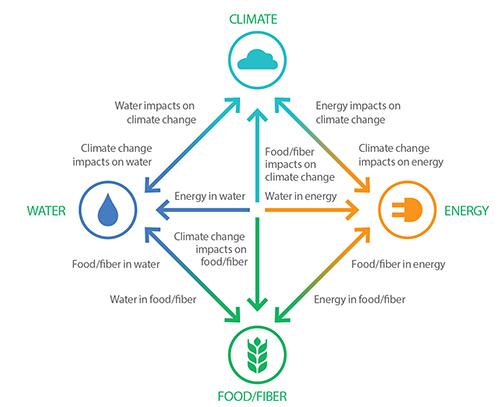 Water Food Energy Nexus.jpg