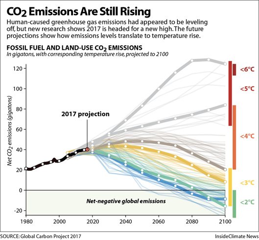 Global CO2 Emmissions.png
