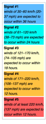 PAGASA Typhoon Signal Scale.png