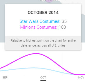 Google Shopping Insights Minions vs Starwars