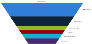 drop off funnel before, image is an example