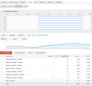 Google Adwords Ad Scheduling