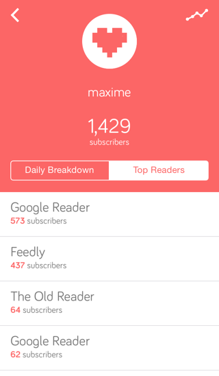 Static App Top Readers