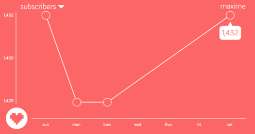 Static App Graph